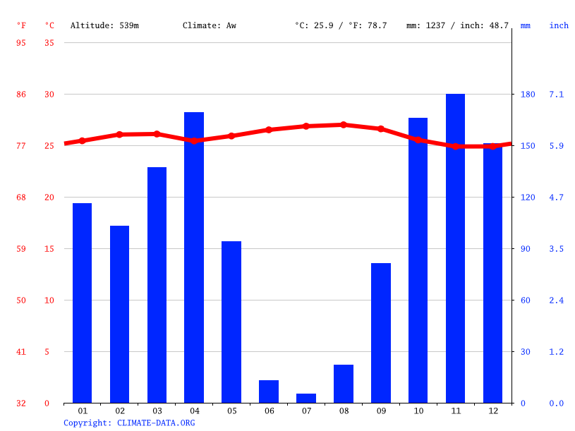 Climate graph // Weather by Month, Kenge