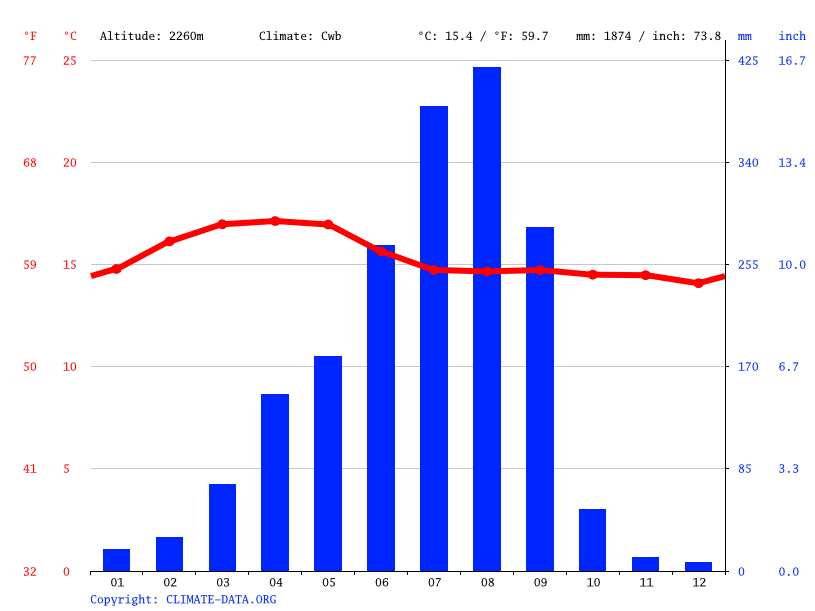 Climate graph // Weather by Month, Lemmi