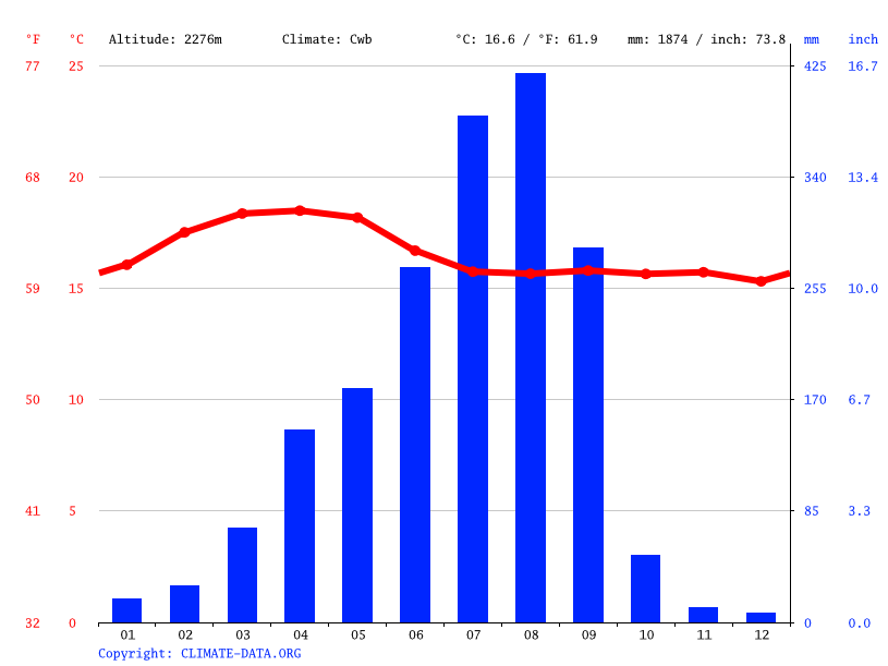 Climate graph // Weather by Month, Koye