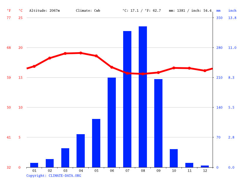 Climate graph // Weather by Month, Teji