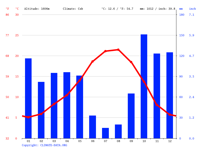 Climate graph // Weather by Month, Penhas da Saúde