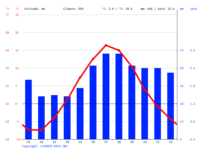 Climate graph // Weather by Month, Piteå