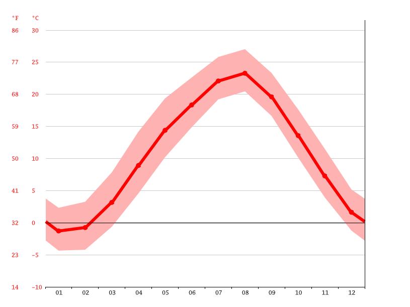 �������������������������� climatedataorg