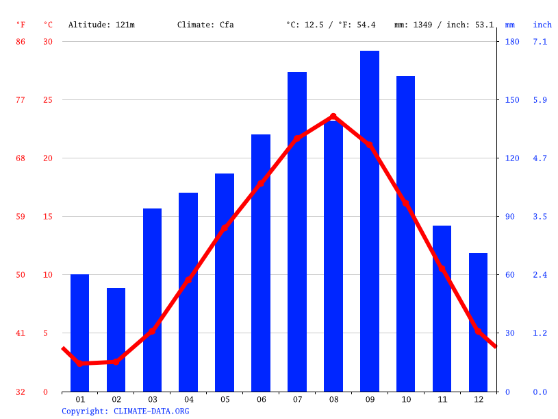 Climate graph // Weather by Month, Onagawa