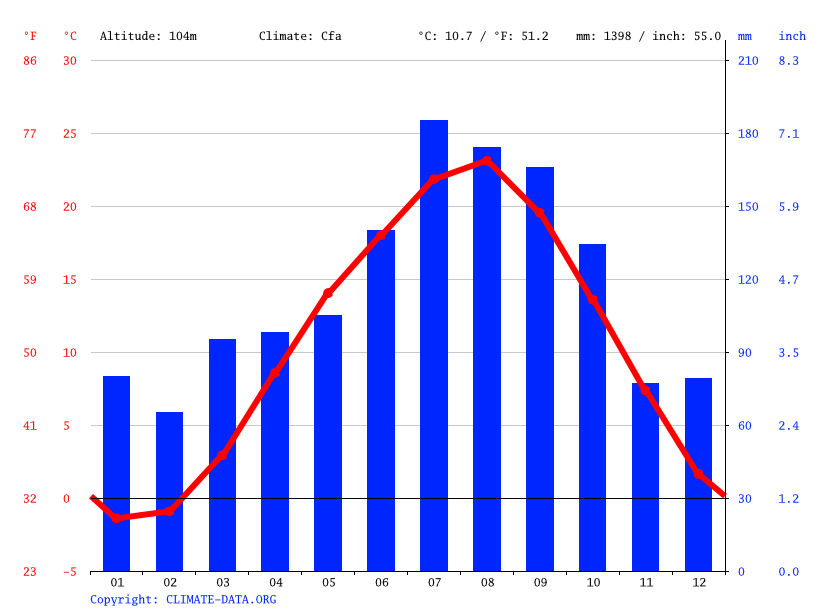 Climate graph // Weather by Month, Taiwa