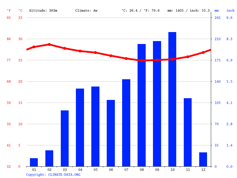 Climate graph // Weather by Month, Bangui