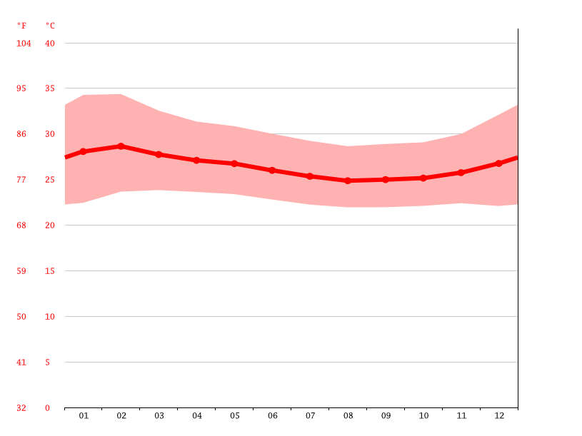 average temperature, Bangui