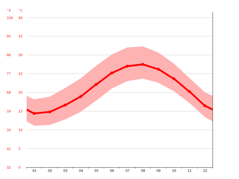 Temperature graph, New Damietta