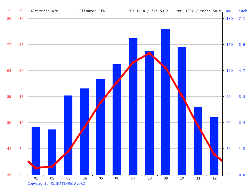 Climate graph // Weather by Month, Minamisanriku