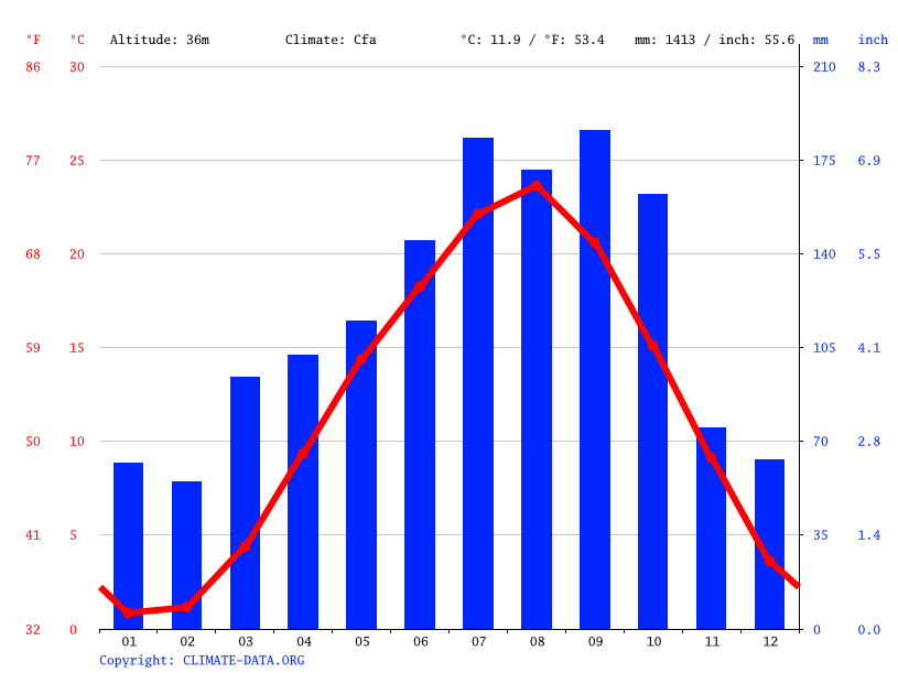 Climate graph // Weather by Month, Shichigahama
