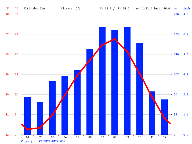 Climate graph // Weather by Month, Shibata