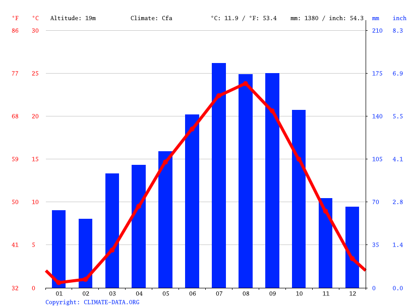 Climate graph // Weather by Month, Osato