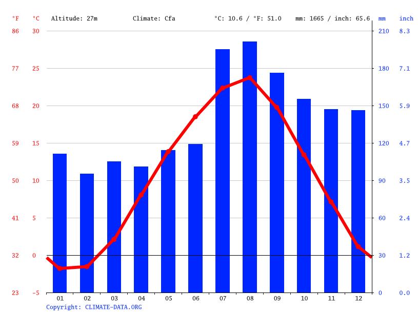 気候:三種町-気候グラフ、気温グラフ、雨温図 - Climate-Data.org