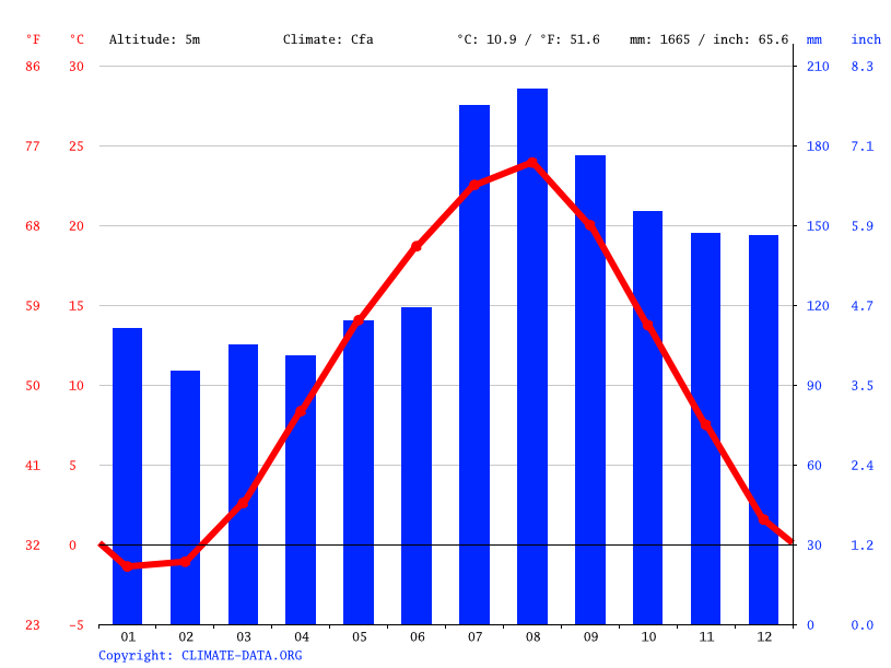 Climate graph // Weather by Month, Hachirogata