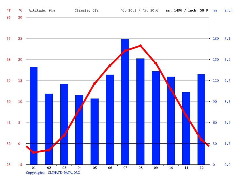 ���������������������������� climatedataorg