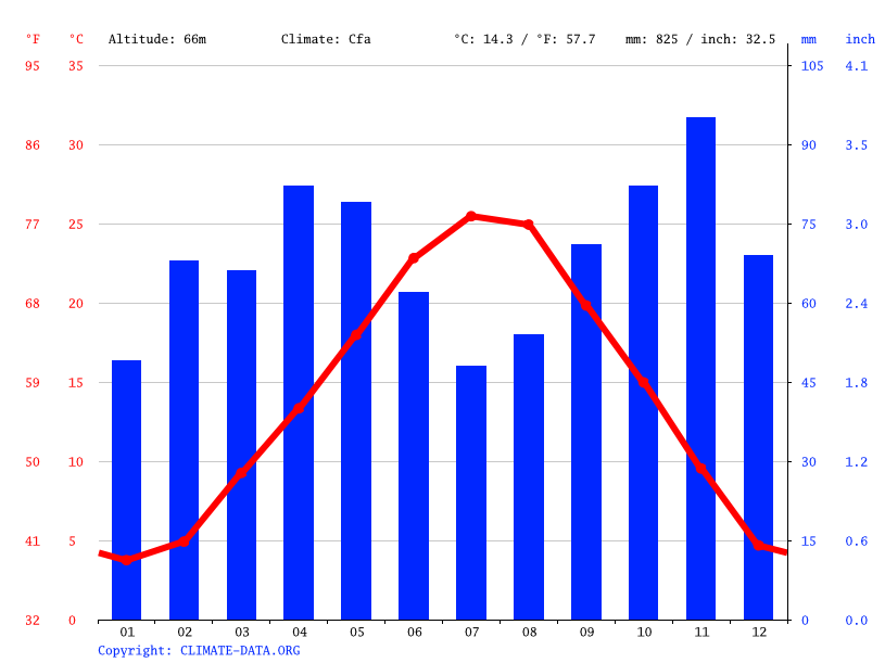 Climate graph // Weather by Month, Bologna