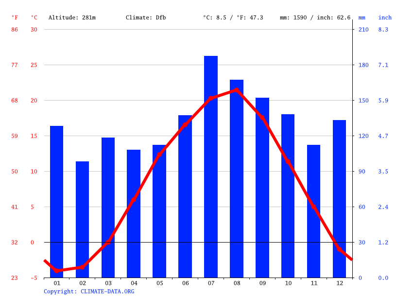 Climate graph // Weather by Month, Mogami