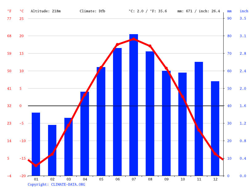 Climate graph // Weather by Month, Kalachevo