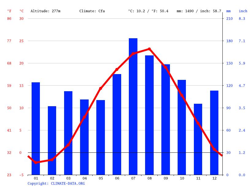 気候:高畠町-気候グラフ、気温グラフ、雨温図 - Climate-Data.org