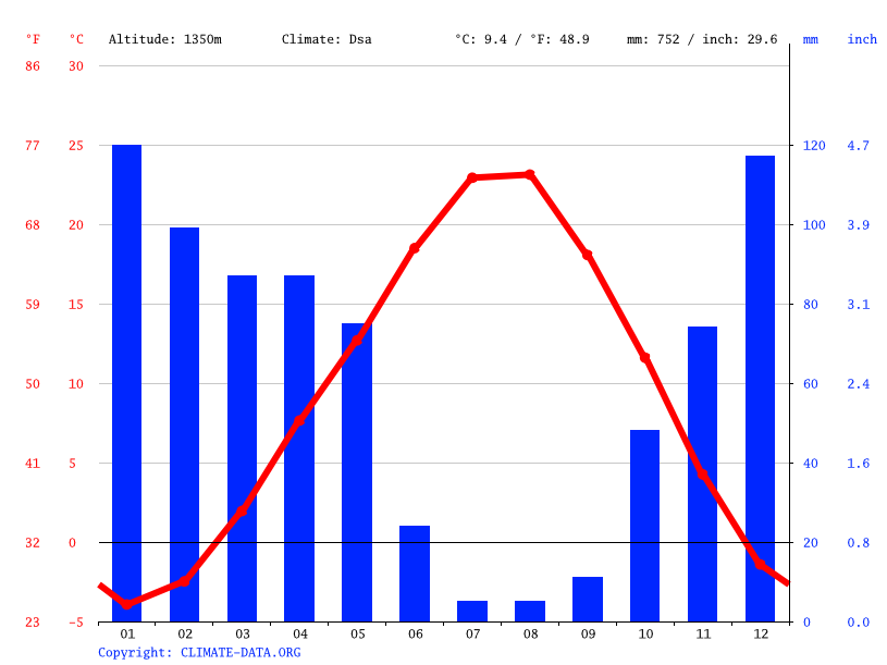 Climate graph // Weather by Month, Reşadiye