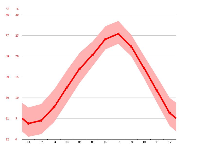 気候:茨城町-気候グラフ、気温グラフ、雨温図 - Climate-Data.org