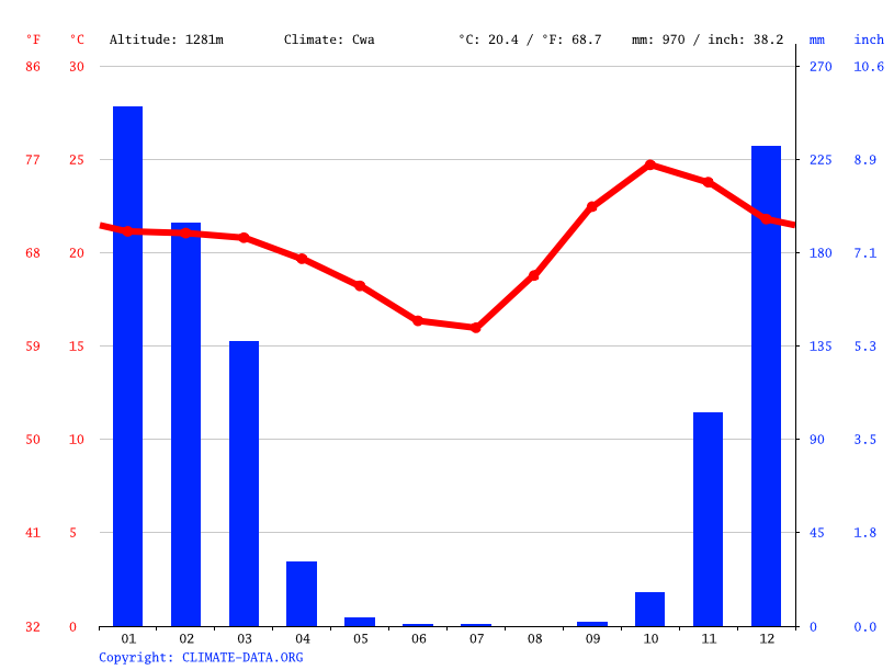 Climate graph // Weather by Month, Lusaka