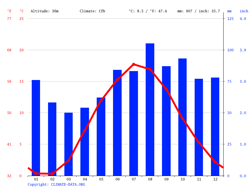 Climate graph // Weather by Month, Onsala
