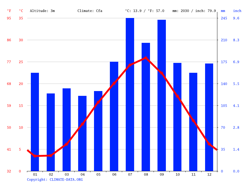 Climate graph // Weather by Month, Anamizu