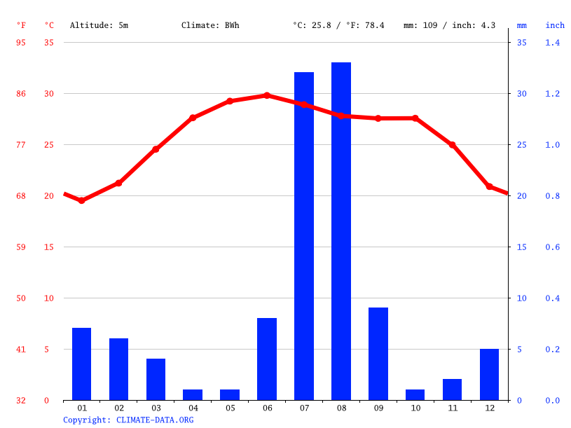 Climate graph // Weather by Month, Sonmiāni
