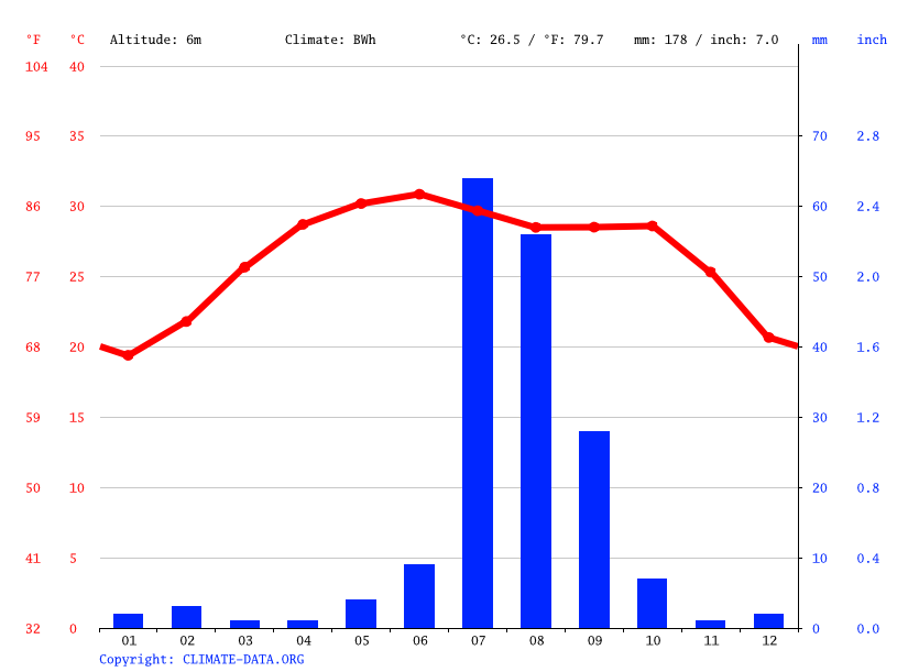 Climate graph // Weather by Month, Mīrpur Sakro