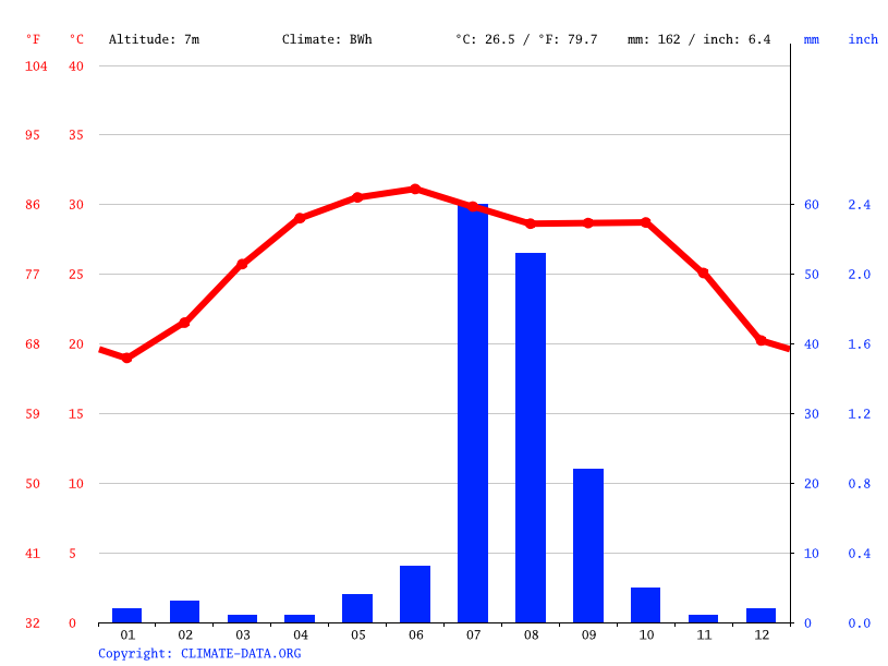 Climate graph // Weather by Month, Gujo