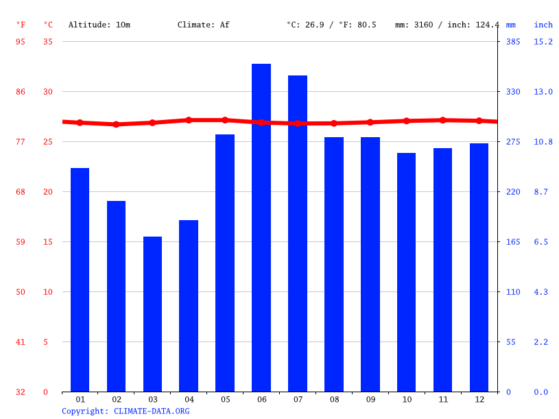 Climate graph // Weather by Month, Airai