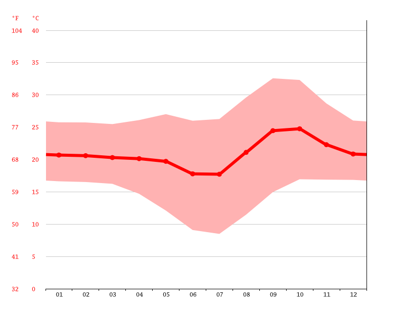 Temperature graph, Menongue