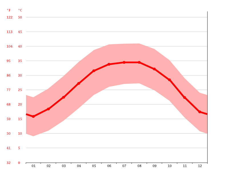 Temperature graph, Idfu