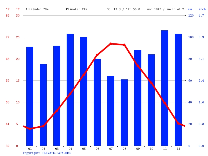 Climate graph // Weather by Month, Brecciarola