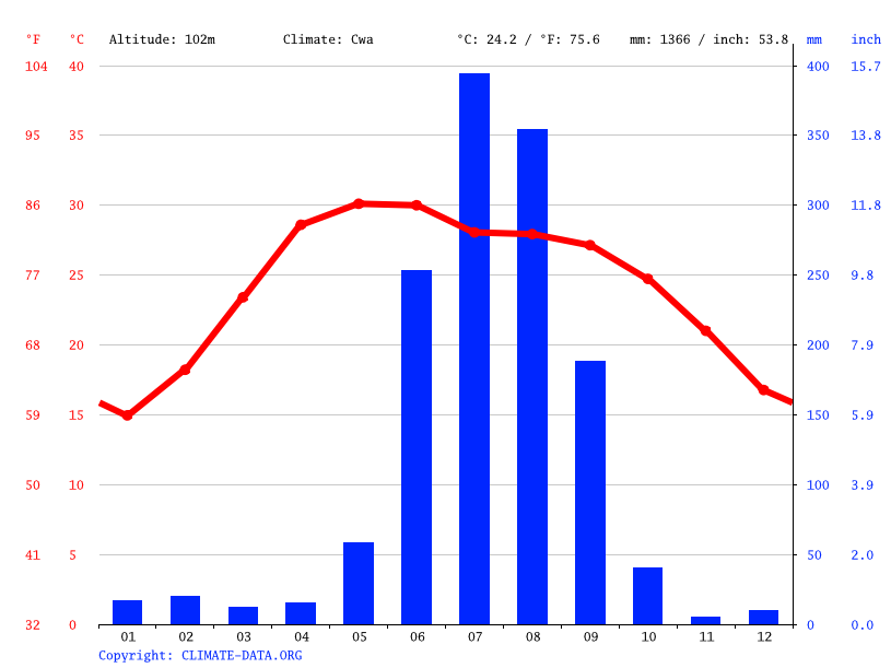 Climate graph // Weather by Month, Nautanwa