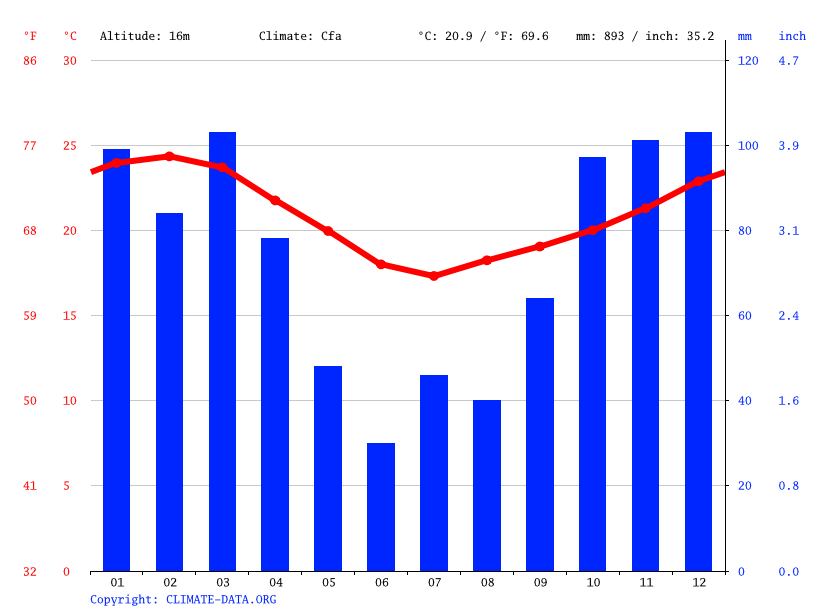 Climate graph // Weather by Month, Durban