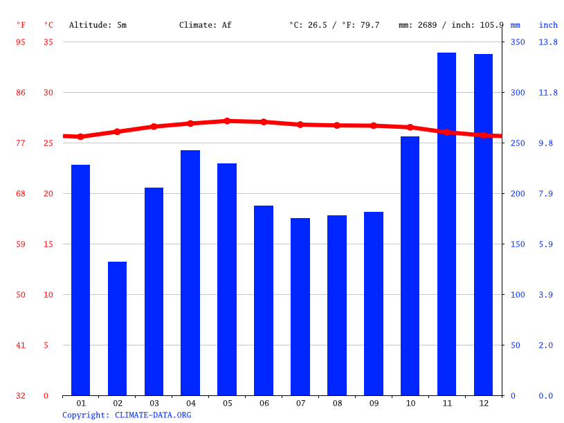 Climate graph // Weather by Month, Rocky Hill