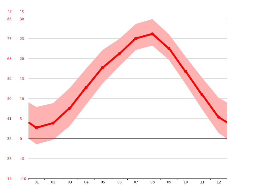 Temperature graph, Niiza