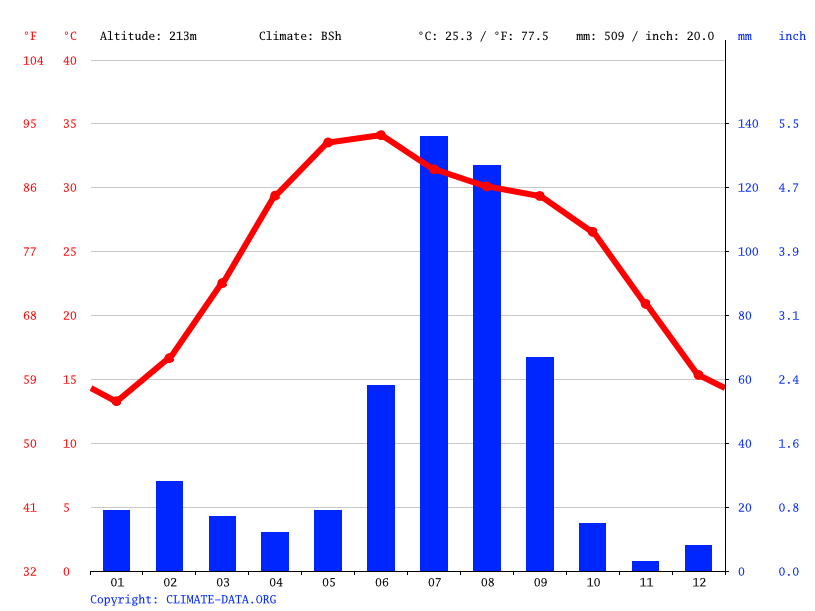 Climate graph // Weather by Month, Hisar