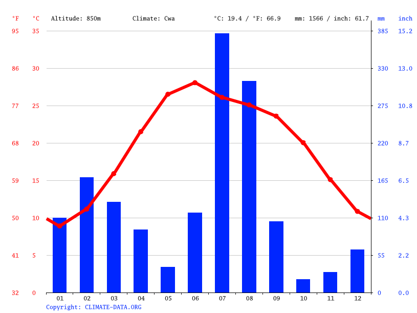 Climate graph // Weather by Month, Katra