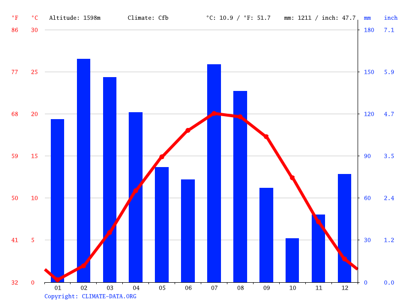 Climate graph // Weather by Month, Anantnag