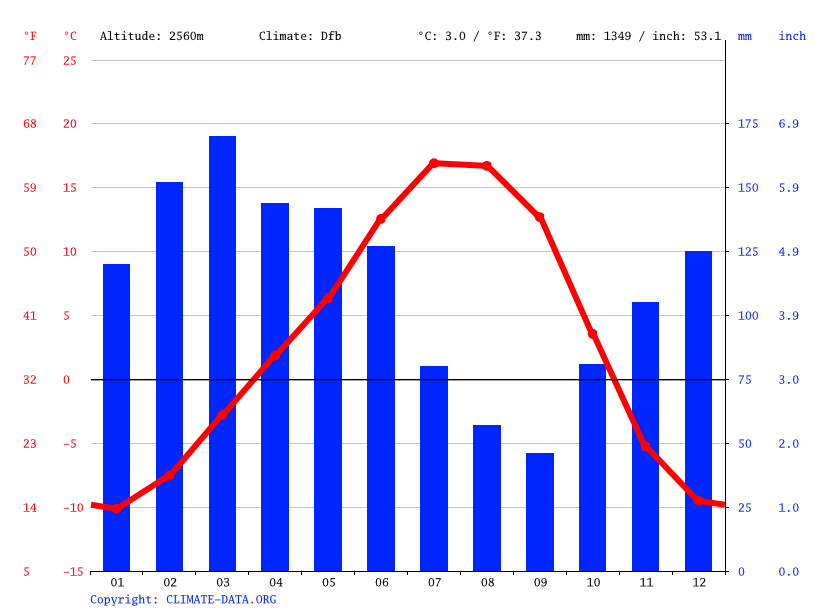 Climate graph // Weather by Month, Darwaz