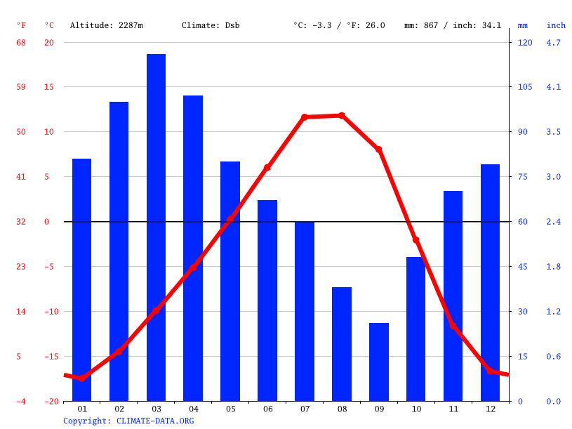 Climate graph // Weather by Month, Shighnan