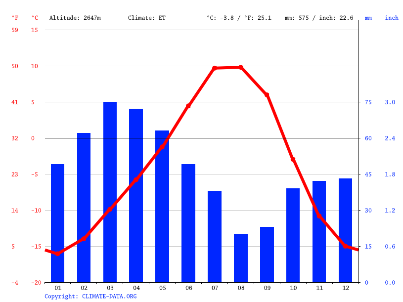 Climate graph // Weather by Month, Eshkashem