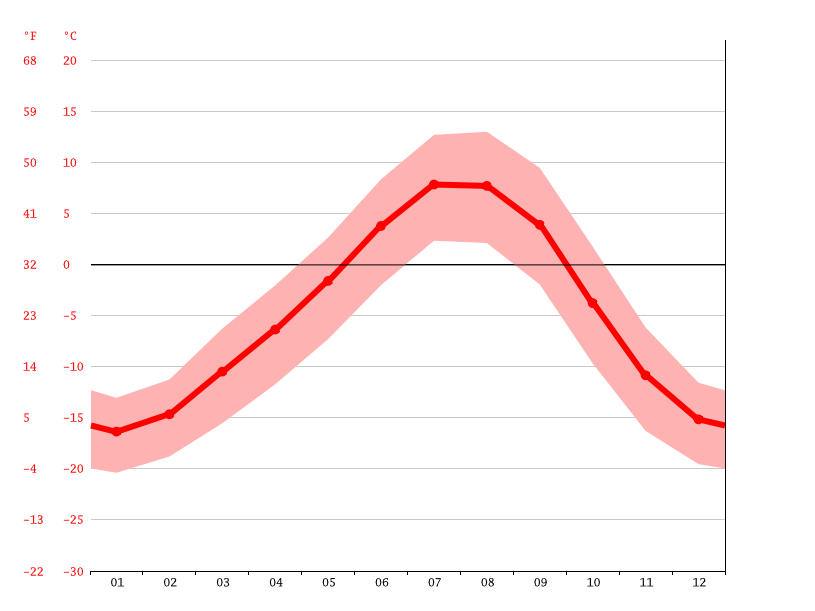 average temperature, Zebak