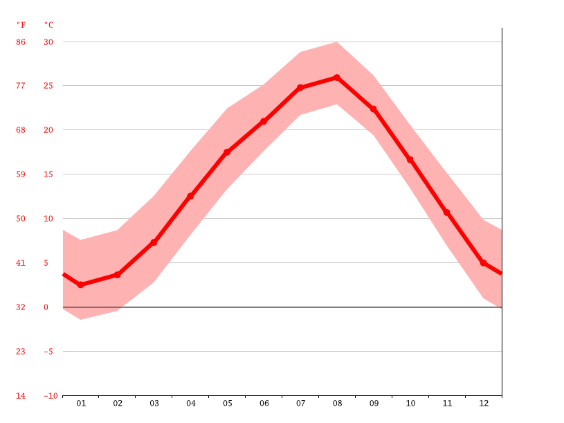 Temperature graph, Shimotsuma