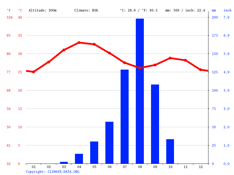 Climate graph // Weather by Month, Ouagadougou