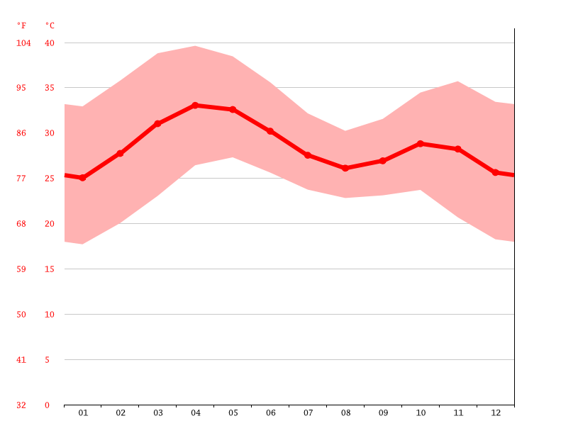 Temperature graph, Ouagadougou