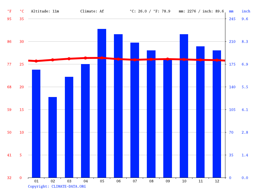 Climate graph // Weather by Month, Tawau
